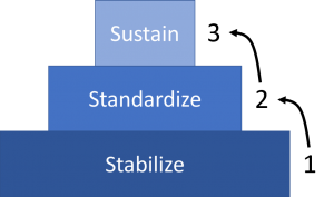 Standardization: Three Activities