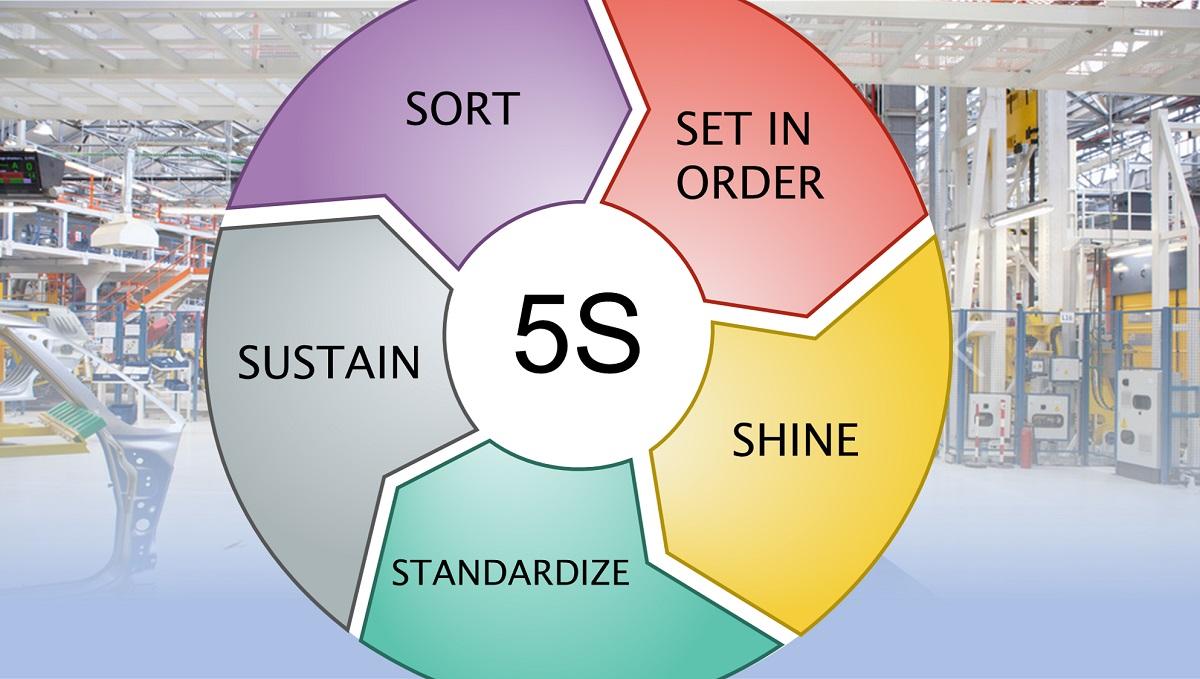 5S Lean Methodology: sort, set in order, shine, standardize, sustain